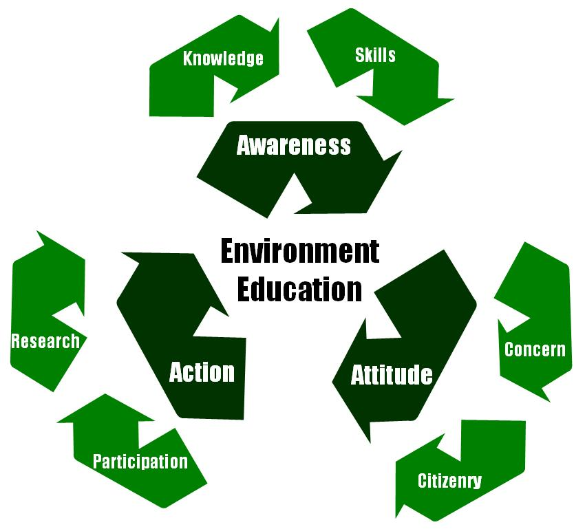 "46 Multiple Choice Questions with Answers on ""Environment"